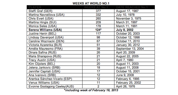 WTA Rankings - Weeks at World No. 1 - February 18, 2013